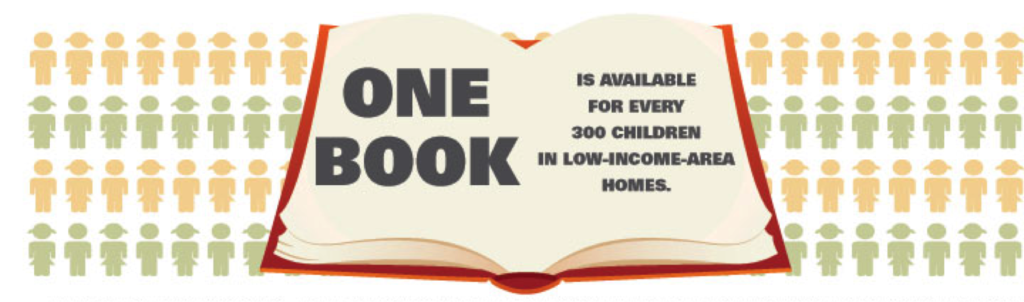 one book per 300 kids early matters